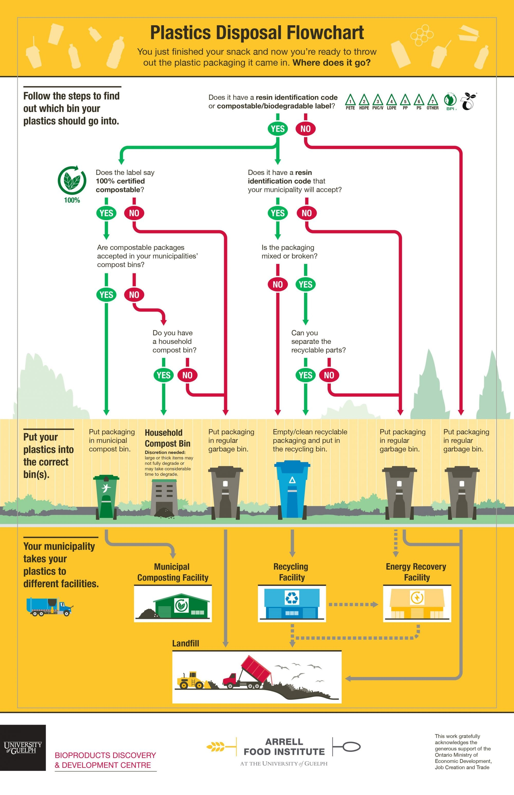 This infographic guides individuals through a yes/no flow chart to support them in the process of deciding which disposal bin to put their packaging or their parts in. The flowchart highlights the importance of reading the resin identification code before putting plastics into the blue bin and looking for the compostable labels before putting what may appear to be a biodegradable product into the compost bin. The flow chart also guides individuals through the importance of separating plastics (and plastic parts) and identifying if a plastic is broken to ensure the plastics that are recyclable go into the blue bin and those that are not go into the gray bin. Packaging disposal can be messy, but by taking a few extra moments to determine the right bin for waste we are contributing to a more efficient waste disposal system.