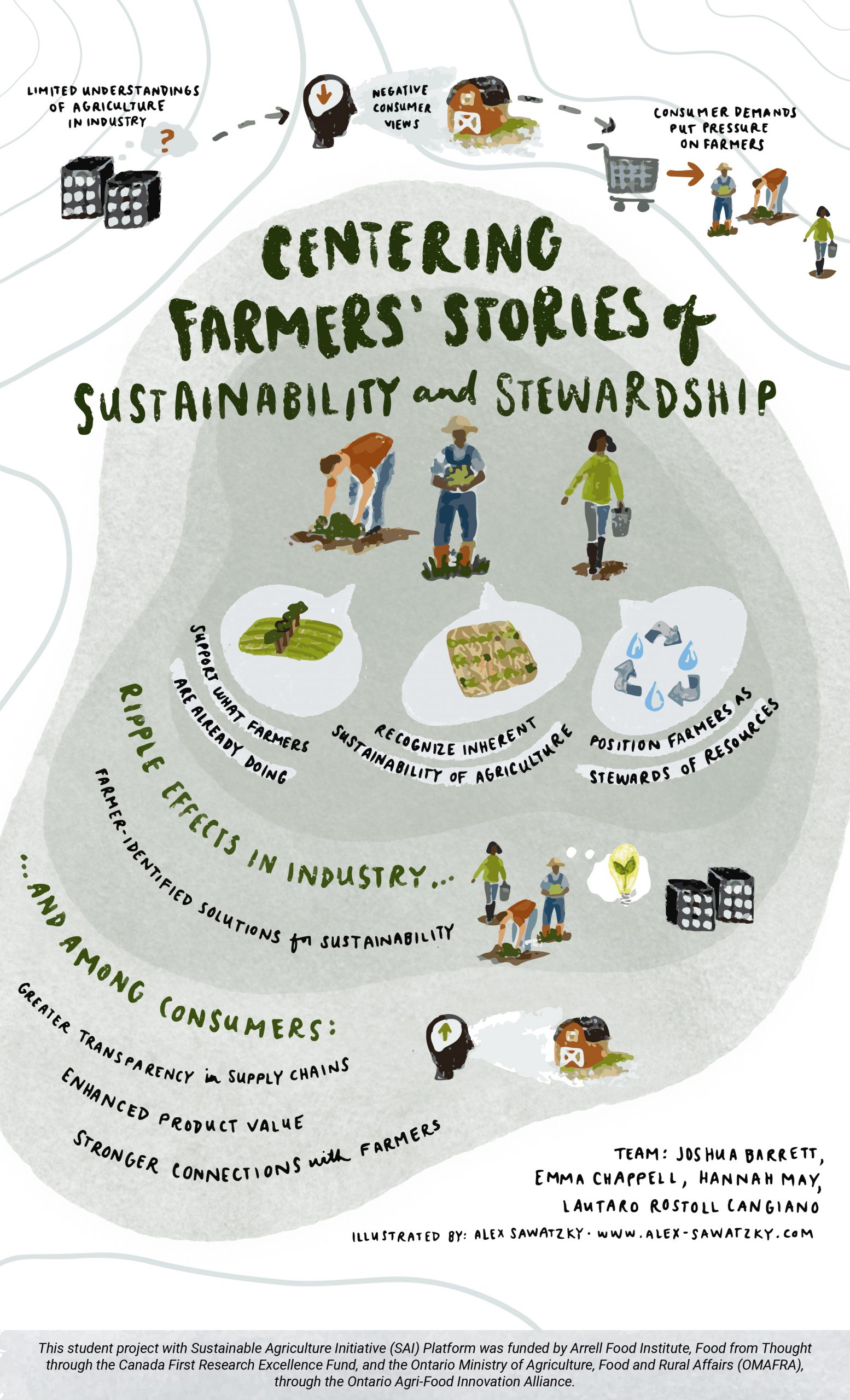A student team working with SAI Platform conducted interviews with sustainability managers, farmers and other actors at every level of the supply chain to compile positive examples to showcase the capacity of farming to be part of the conducted.